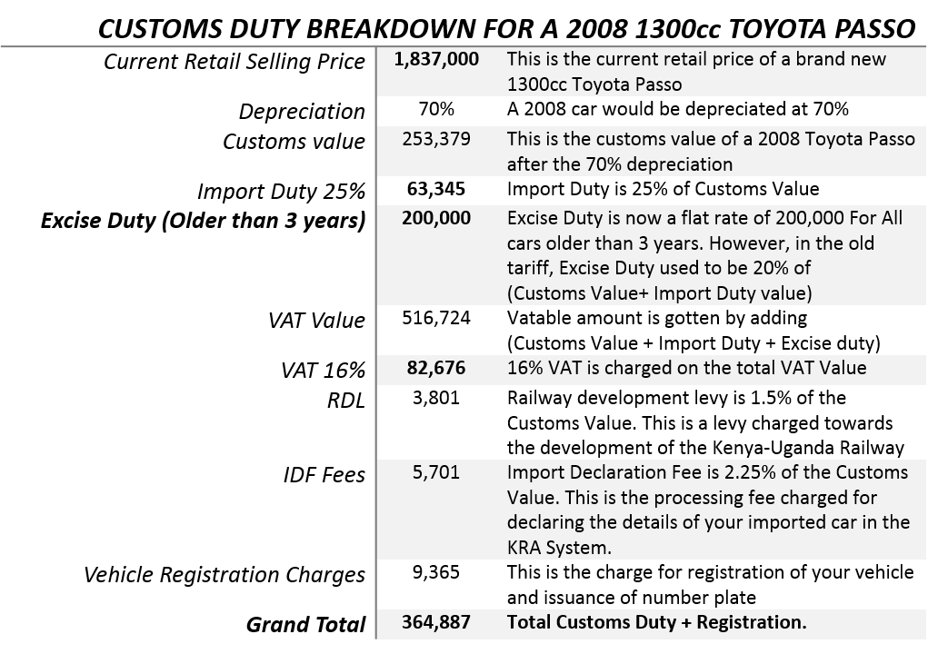 Duty Calculation Breakdown- NEW KRA Excise Duty- KRA Duty Calculator- Car Import Duty Calculator